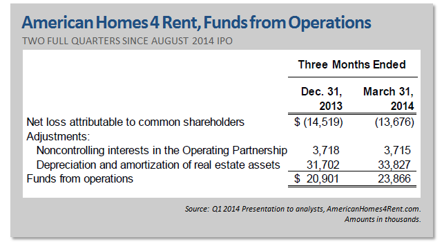 For Property REITS, FFO Is More Meaningful Than Net Income Since Net Income  Includes A Deduction For Property Depreciation, Greatly Distorting The  Companyu0027s ...