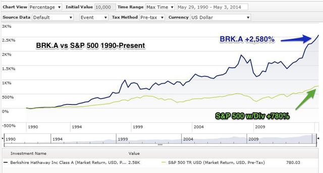 BRK.A vs S&P 500 Total Return 1900-2014