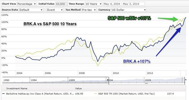 BRK.A vs S&P 500 Total Return Last 10 Years
