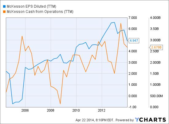 MCK EPS Diluted (<a href='https://seekingalpha.com/symbol/TTM' title='Tata Motors Limited'>TTM</a>) Chart