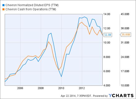 CVX Normalized Diluted EPS (NYSE:<a href='https://seekingalpha.com/symbol/TTM' title='Tata Motors Limited'>TTM</a>) Chart