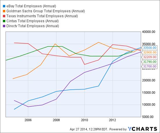 EBAY Total Employees (Annual) Chart