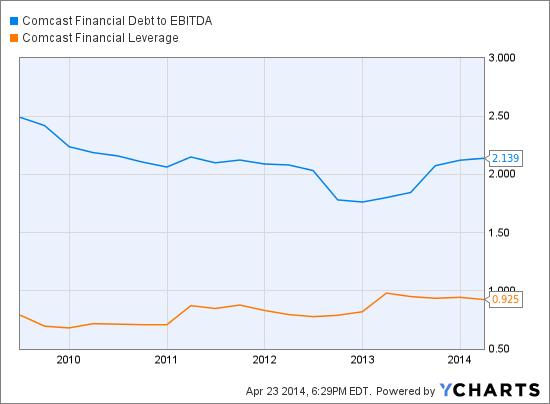 CMCSA Financial Debt to EBITDA Chart