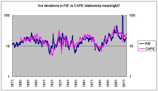 CAPE vs raw P/E 1871-2013