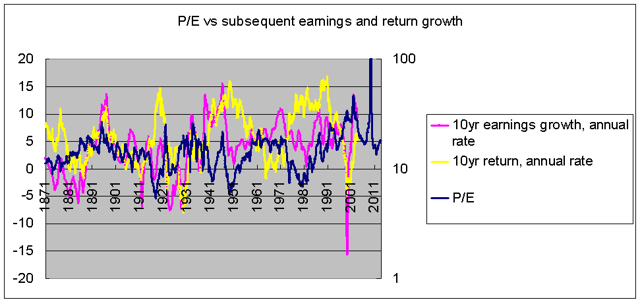 P/E vs subsequent earnings and returns 1871-2013