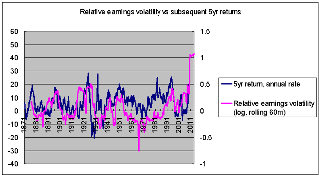 relative earnings volatility vs subsequent five year returns 1871-2013