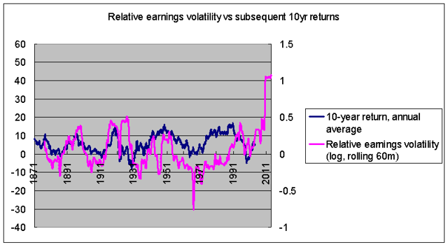 relative earnings volatility vs subsequent ten-year returns