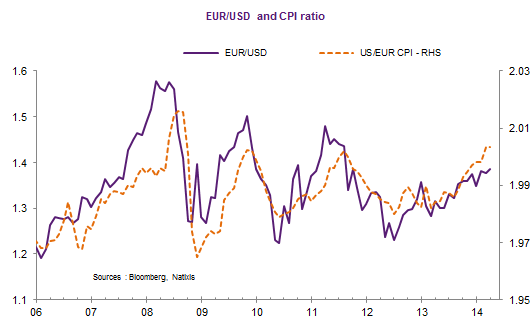 A Higher Eur Usd This Would Suggest That Ppp Works In The Short Run Too Glimpse At Chart Below Even Pair Has Further