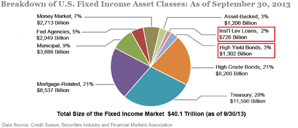 fixed income market Overview Of The Fixed Income Market | Seeking Alpha