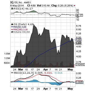 https://static.seekingalpha.com/uploads/2014/5/7/saupload_ig_chart.png