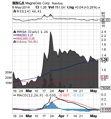 https://static.seekingalpha.com/uploads/2014/5/7/saupload_mnga_chart.png