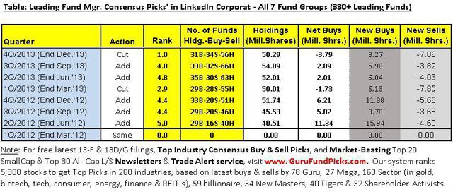 guru fund managers would buy linkedin shares here  should