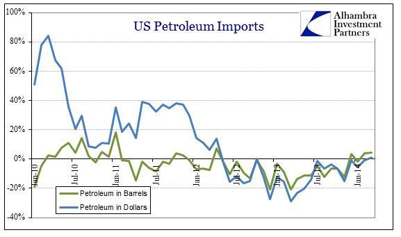 ABOOK May 2014 Trade US Imports Petro