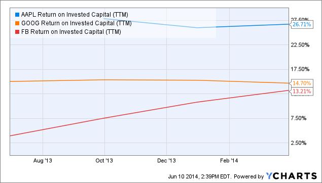 AAPL Return on Invested Capital (<a href='https://seekingalpha.com/symbol/TTM' title='Tata Motors Limited'>TTM</a>) Chart