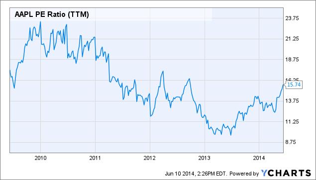 AAPL PE Ratio (NYSE:<a href='https://seekingalpha.com/symbol/TTM' title='Tata Motors Limited'>TTM</a>) Chart