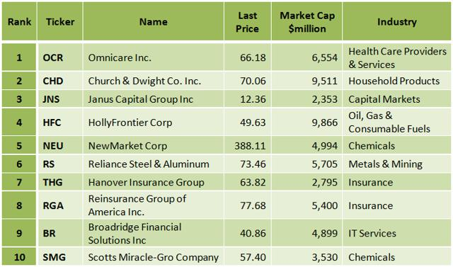 Can S&P MidCap 400 Top Dividend Growers Continue Their Strong Dividend Growth? | Seeking Alpha