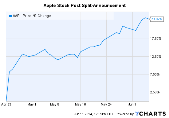 Here Is My Take On The Apple Stock Split - Apple Inc
