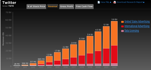 Source: Trefis Twitter Revenue 2010-2022