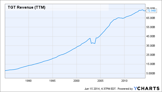 TGT Revenue Chart