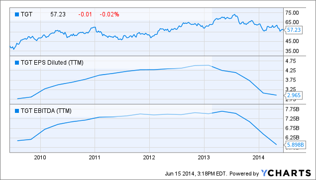 TGT Chart