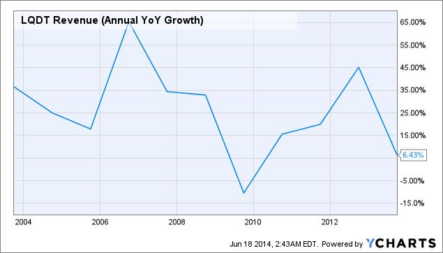 LQDT Revenue (Annual YoY Growth) Chart