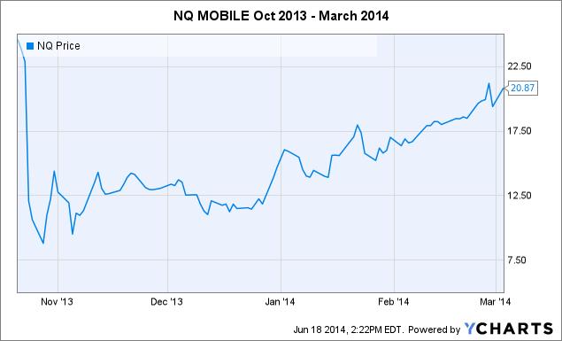 NQ Chart