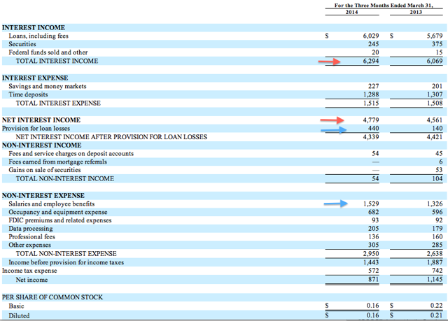 Love or Hate: Bancorp Of New Jersey Inc (AMEX: BKJ)