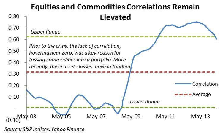 on the correlation between commodity and Investors need to understand the relationship between the the problem is that when spot prices are between $1,000 and $1,200 but another commodity that we.