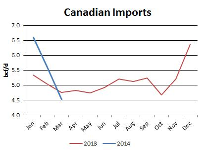 Canadian Imports