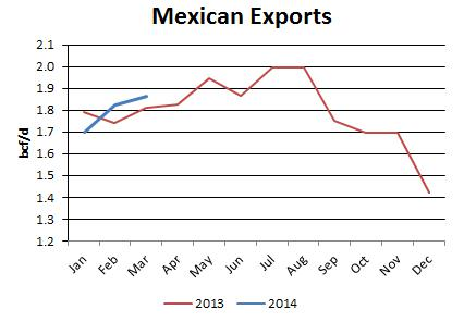 Mexican Exports