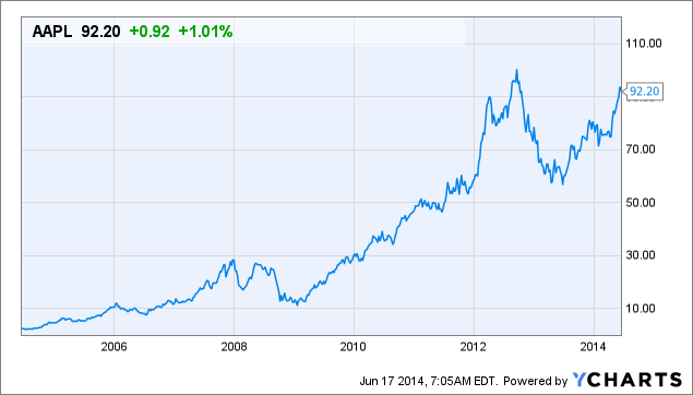 apple stock chart pic: Apple free cash and the wearables market to drive shareholder