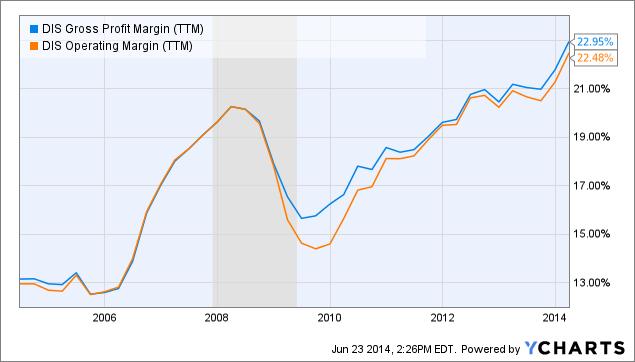DIS Gross Profit Margin Chart