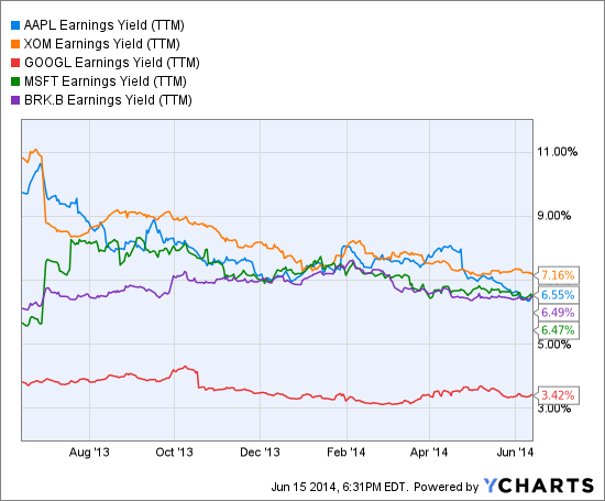 AAPL Earnings Yield (NYSE:<a href='https://seekingalpha.com/symbol/TTM' title='Tata Motors Limited'>TTM</a>) Chart