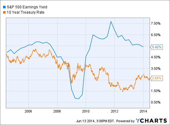 S&P 500 Earnings Yield Chart