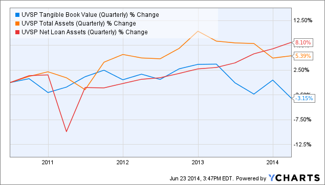 UVSP Tangible Book Value (Quarterly) Chart