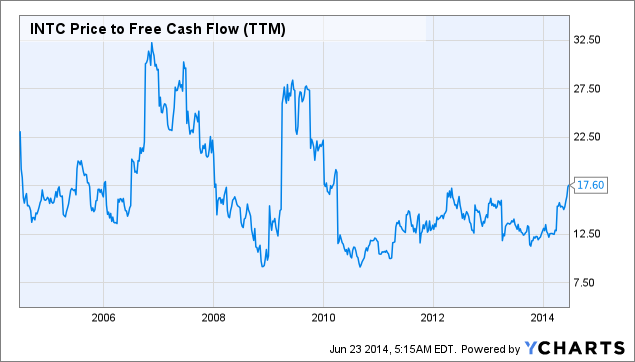 INTC Price to Free Cash Flow Chart