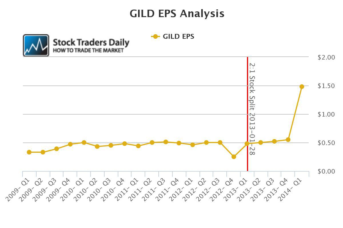 Gild Stock Quote Pleasing Gild May Be A Good Short This Week  Gilead Sciences Incnasdaq