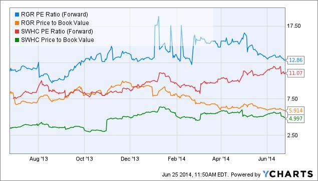 RGR PE Ratio (Forward) Chart
