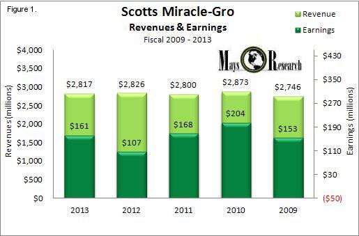 SMG Revenues and Earnings 2009 - 2013