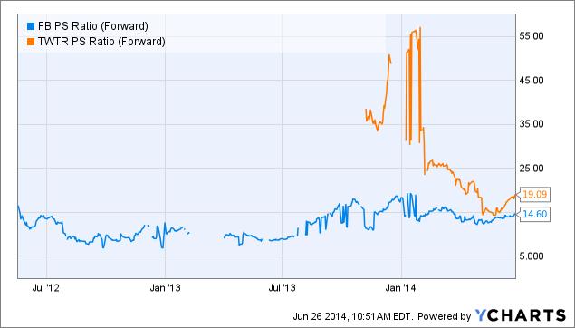 FB PS Ratio (Forward) Chart