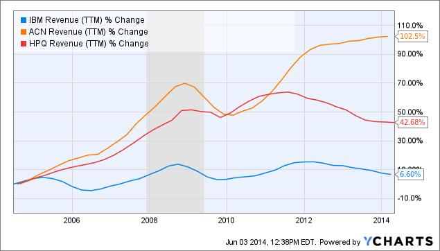 IBM Revenue (<a href=