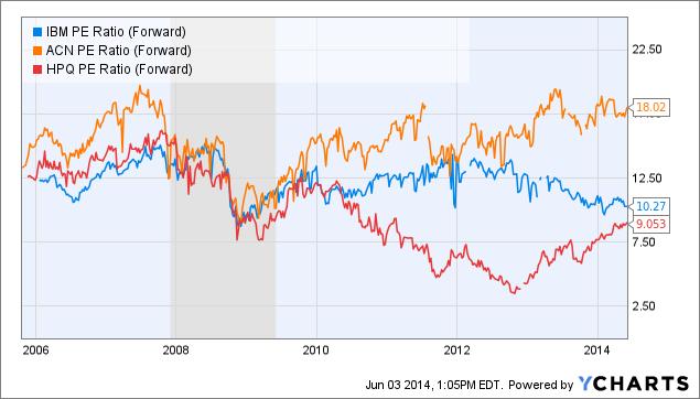 IBM PE Ratio (Forward) Chart