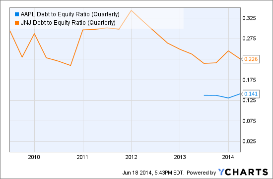 AAPL Debt to Equity Ratio (Quarterly) Chart