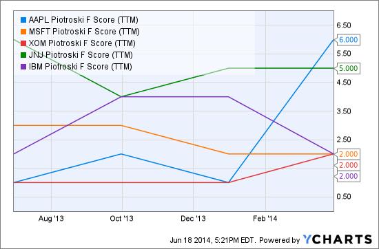AAPL Piotroski F Score (NYSE:<a href='https://seekingalpha.com/symbol/TTM' title='Tata Motors Limited'>TTM</a>) Chart