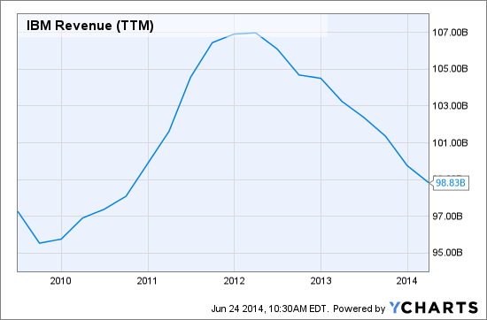 IBM Revenue (NYSE:<a href='https://seekingalpha.com/symbol/TTM' title='Tata Motors Limited'>TTM</a>) Chart