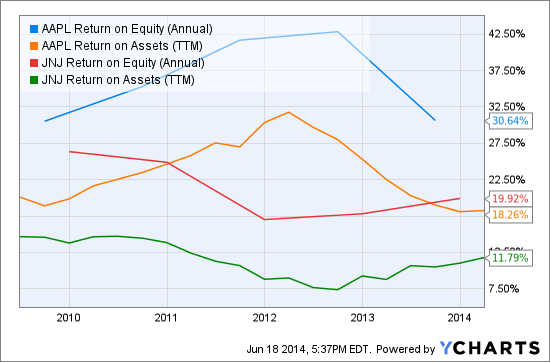AAPL Return on Equity (Annual) Chart