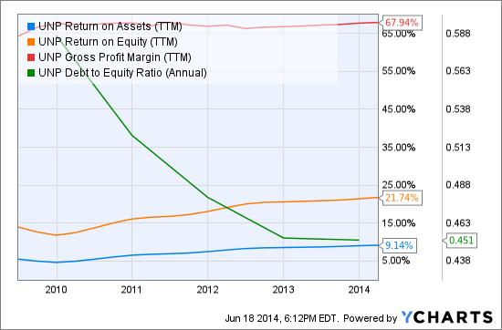 UNP Return on Assets (<a href='https://seekingalpha.com/symbol/TTM' title='Tata Motors Limited'>TTM</a>) Chart