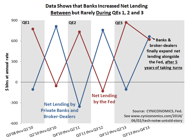 Where $1 Of QE Goes: The Untold Story