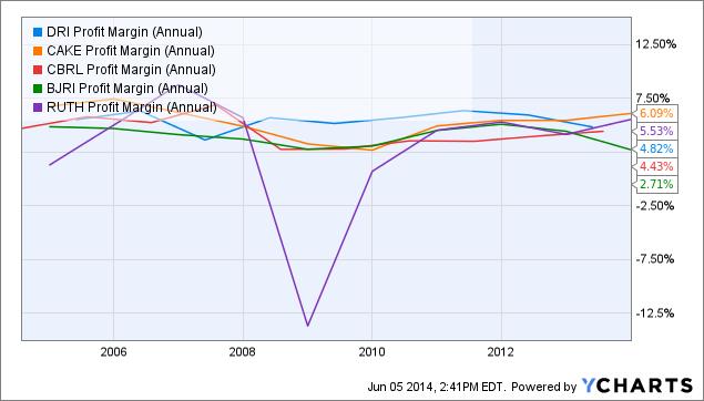 DRI Profit Margin (Annual) Chart