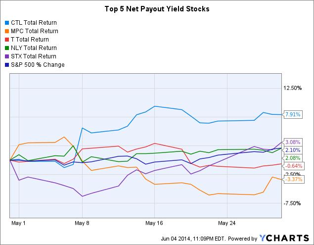 CTL Total Return Price Chart
